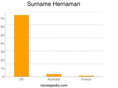Surname Hernaman