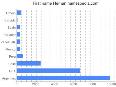 Given name Hernan