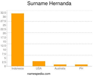 Surname Hernanda