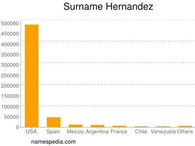 Surname Hernandez
