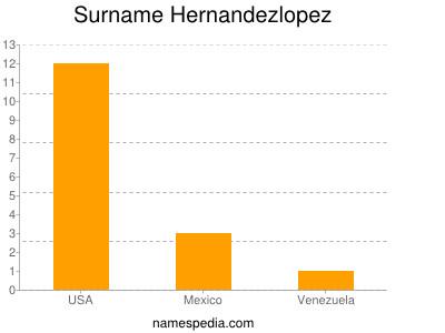 Surname Hernandezlopez