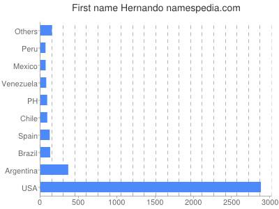 Given name Hernando