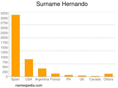 Surname Hernando