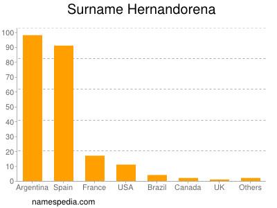 Surname Hernandorena