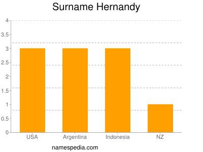 Surname Hernandy