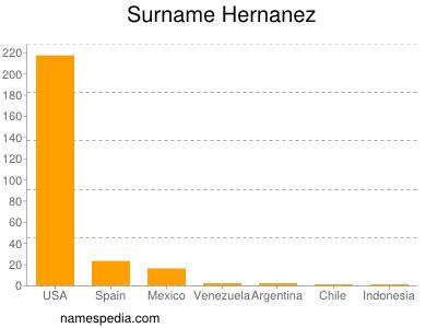 Surname Hernanez