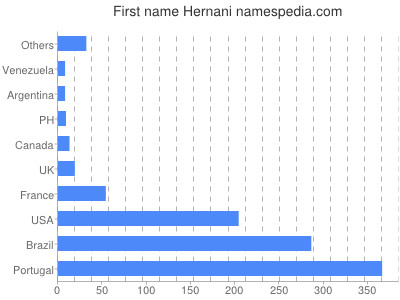 Given name Hernani