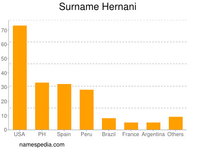 Surname Hernani