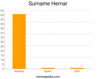 Surname Hernar