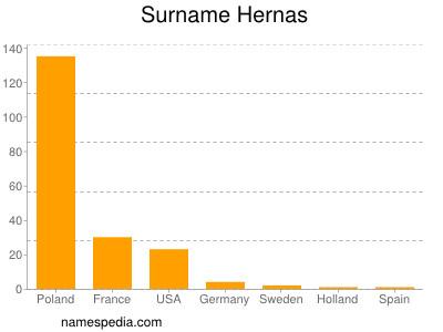 Surname Hernas