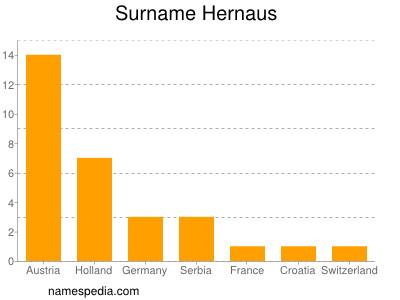 Surname Hernaus