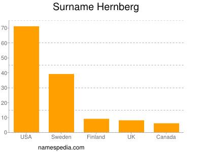 Surname Hernberg