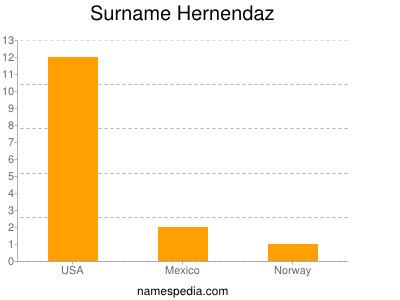 Surname Hernendaz