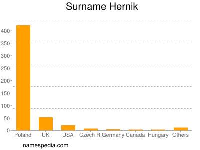 Surname Hernik
