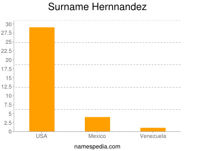 Surname Hernnandez