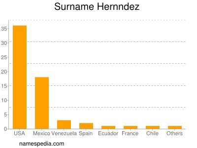 Surname Hernndez