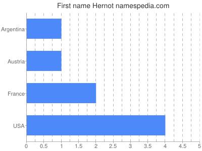 Given name Hernot