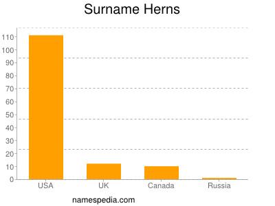 Surname Herns