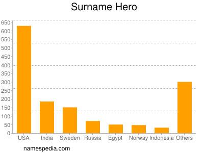 Surname Hero