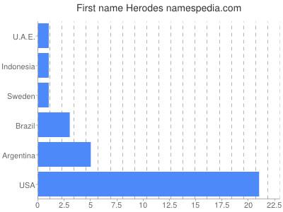 Given name Herodes
