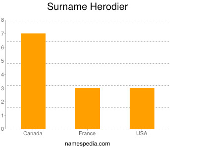 Surname Herodier