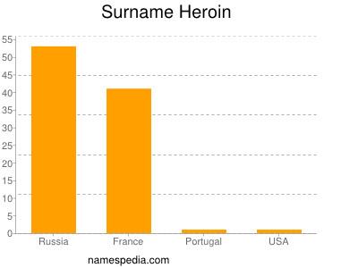 Surname Heroin