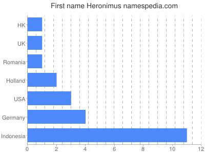 Given name Heronimus