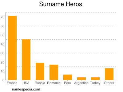 Surname Heros