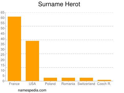 Surname Herot