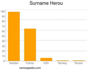 Surname Herou