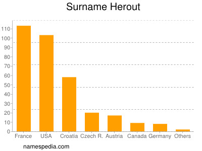 Surname Herout
