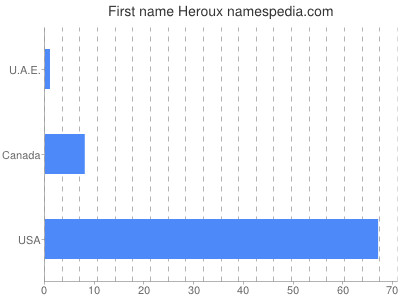 Given name Heroux