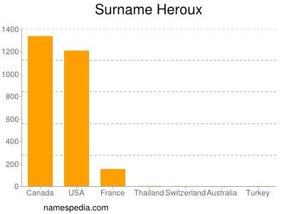 Surname Heroux