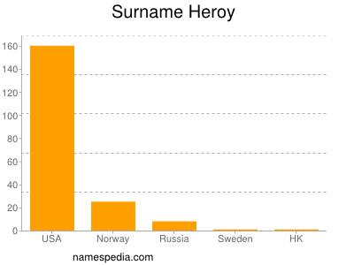 Surname Heroy