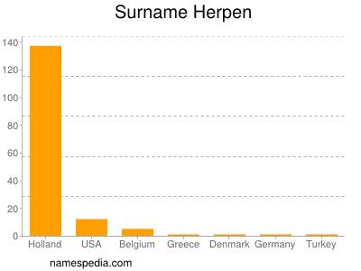 Surname Herpen