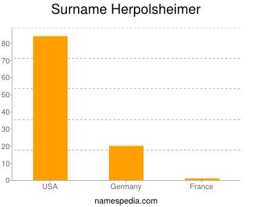 Surname Herpolsheimer