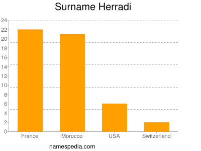 Surname Herradi