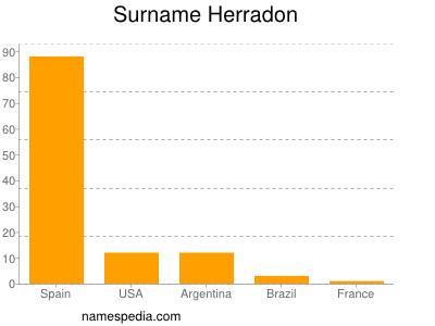 Surname Herradon