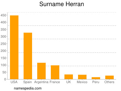 Surname Herran