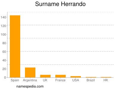 Surname Herrando