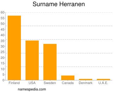 Surname Herranen