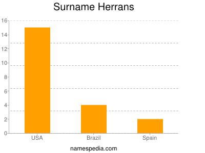 Surname Herrans