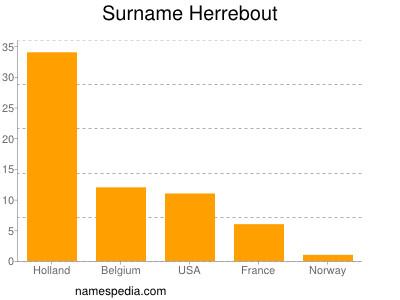 Surname Herrebout