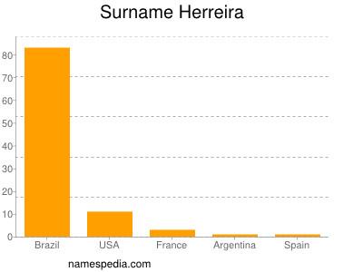 Surname Herreira