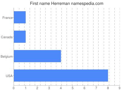 Given name Herreman
