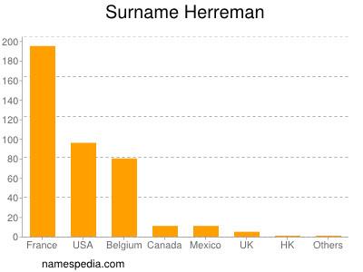 Surname Herreman