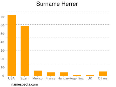 Surname Herrer