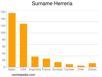 Surname Herreria