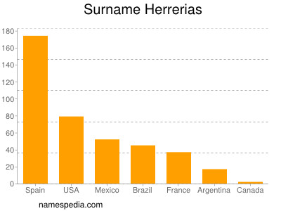 Surname Herrerias