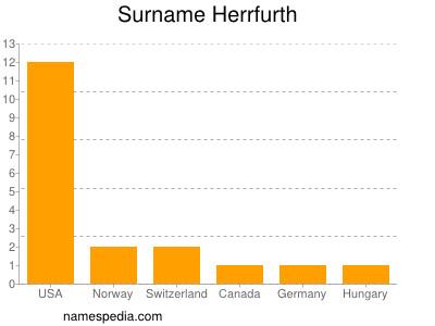Surname Herrfurth
